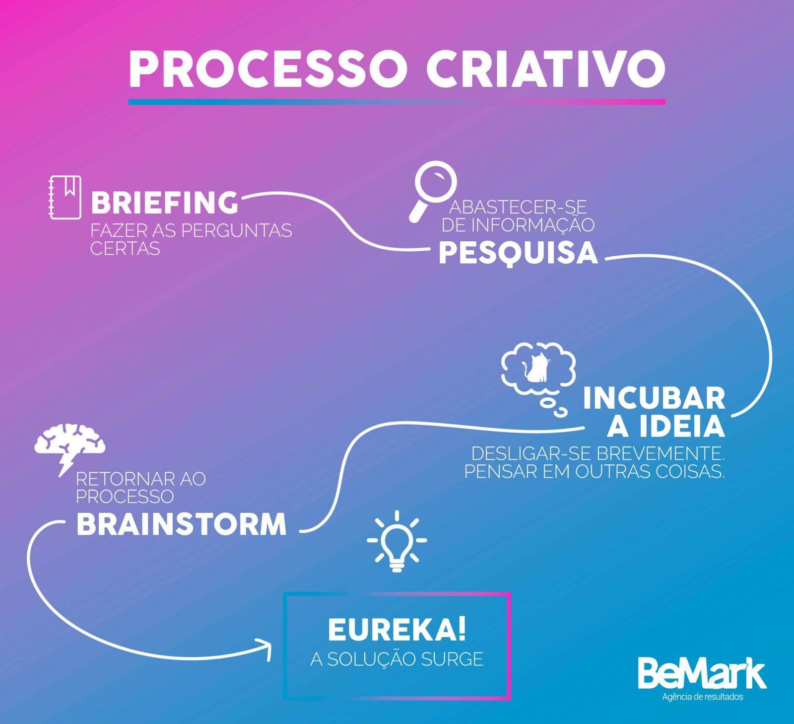 processo criativo bemark