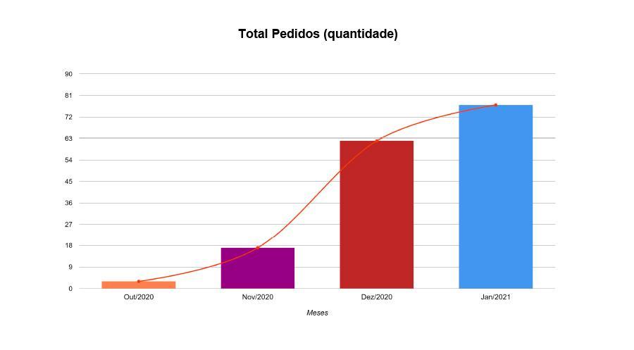 gráfico de pedidos dianneli