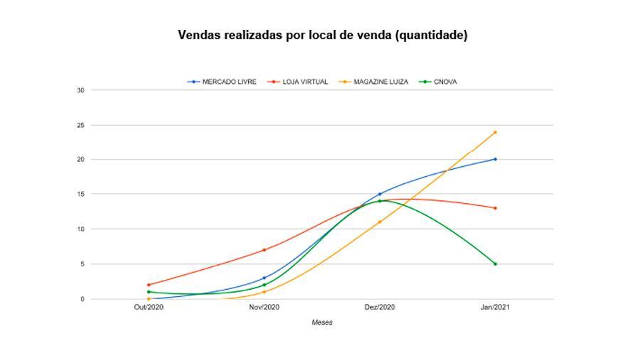 grafico vendas por local